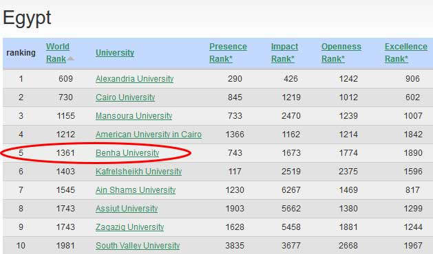 Benha University gets the 4th Place between the Egyptian Public Universities in Webometrics Excellence Rank, July 2016
