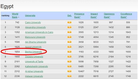 Félicitations .. Pour la septième fois, l'Université de Benha parmi les six premières Universités du gouvernement égyptien dans le classement espagnol Webometrics, Version de Juillet 2017