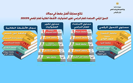 جامعة بنها ضمن أفضل 3 جامعات فى مسابقة تطوير العشوائيات