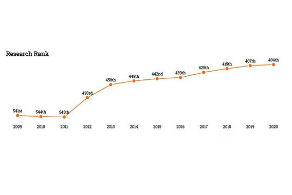 جامعة بنها تتقدم ٣ مراكز على المستوى الدولي في معيار الاداء البحثي طبقا لتصنيف سيماجو الاسباني ٢٠٢٠